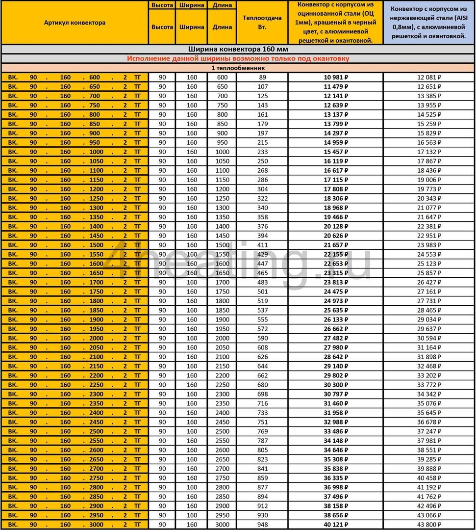 Прайс внутрипольных конвекторов Vitron ВК.90.160