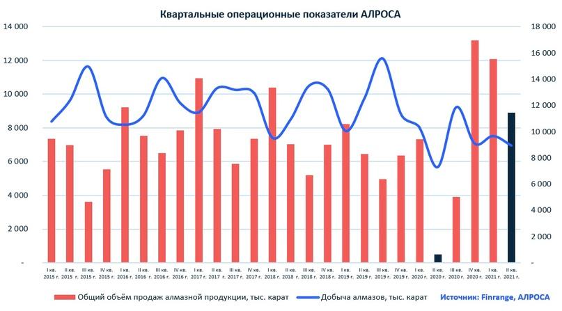 Операционные результаты АЛРОСА за II кв. 2021 г. Ожидаем рекордные дивиденды, изображение №1
